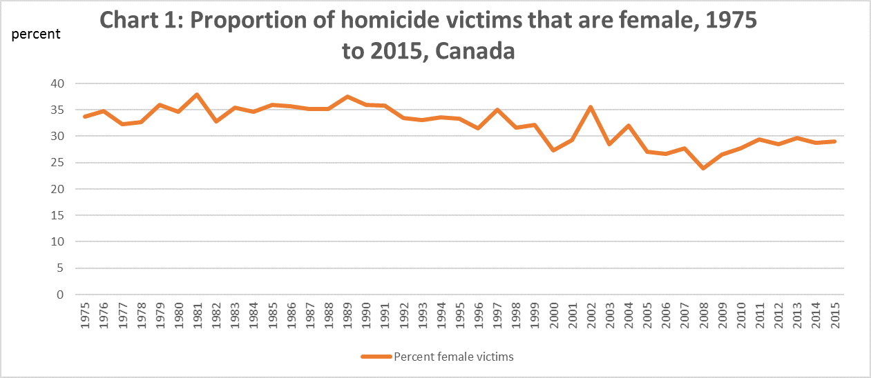 Chart 1: Proportion of homicide victims that are female, 1975 to 2015, Canada