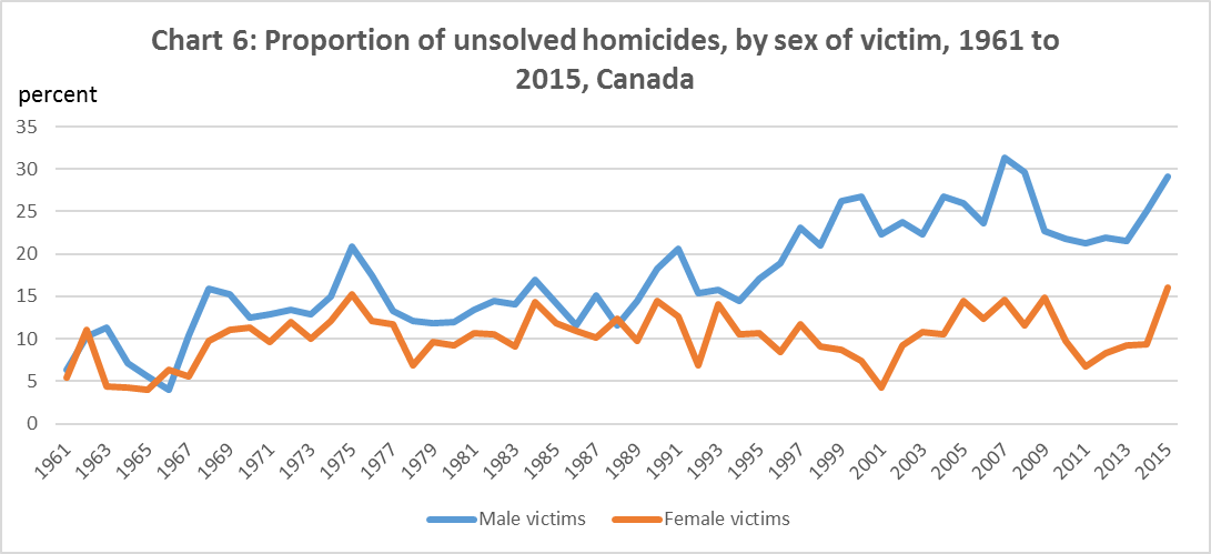 Chart 6: Proportion of unsolved homicides, by sex of victim, 1961 to 2015, Canada