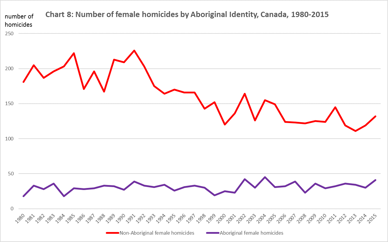 Source: Statistics Canada, Canadian Centre for Justice Statistics, Homicide Survey, 1980 to 2015.