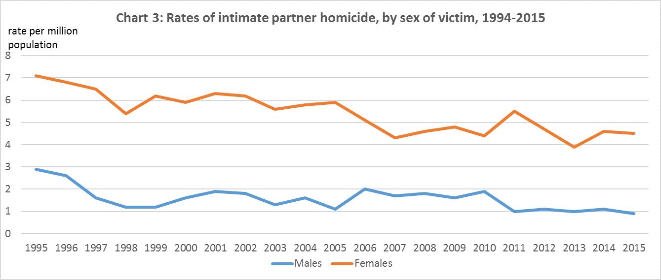 Trends & Patterns in Femicide | Femicide in Canada